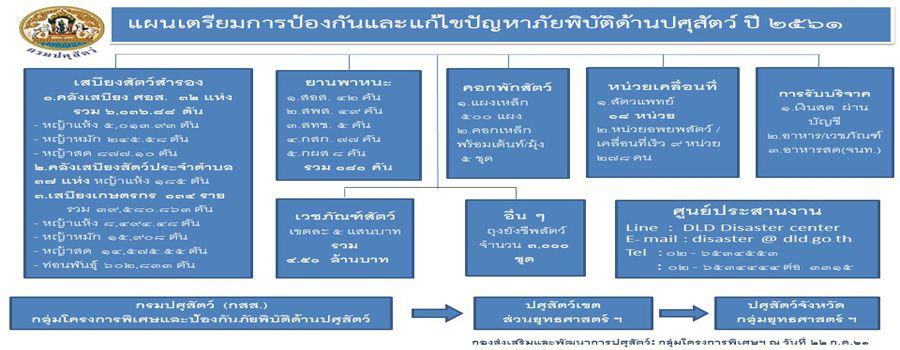 แผนเตรียมการและป้องกันภัยพิบัติ ปี 2561